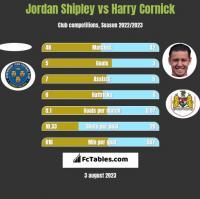Jordan Shipley vs Harry Cornick h2h player stats