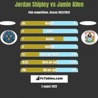 Jordan Shipley vs Jamie Allen h2h player stats