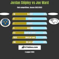 Jordan Shipley vs Joe Ward h2h player stats