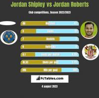 Jordan Shipley vs Jordan Roberts h2h player stats