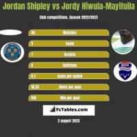 Jordan Shipley vs Jordy Hiwula-Mayifuila h2h player stats