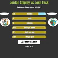 Jordan Shipley vs Josh Pask h2h player stats