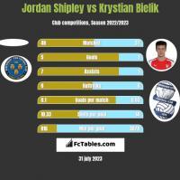 Jordan Shipley vs Krystian Bielik h2h player stats