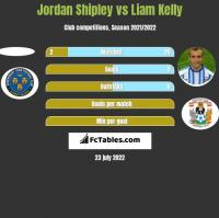 Jordan Shipley vs Liam Kelly h2h player stats