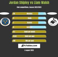 Jordan Shipley vs Liam Walsh h2h player stats