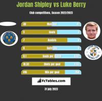 Jordan Shipley vs Luke Berry h2h player stats