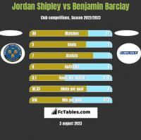 Jordan Shipley vs Benjamin Barclay h2h player stats
