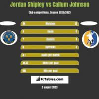 Jordan Shipley vs Callum Johnson h2h player stats