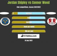 Jordan Shipley vs Connor Wood h2h player stats