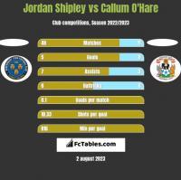 Jordan Shipley vs Callum O'Hare h2h player stats