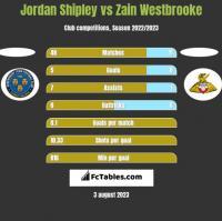 Jordan Shipley vs Zain Westbrooke h2h player stats