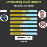 Jordan Shipley vs Joe Pritchard h2h player stats