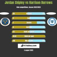 Jordan Shipley vs Harrison Burrows h2h player stats