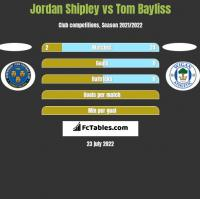 Jordan Shipley vs Tom Bayliss h2h player stats