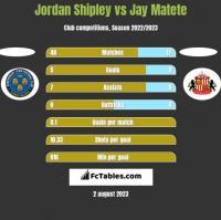 Jordan Shipley vs Jay Matete h2h player stats