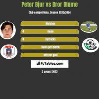 Peter Bjur vs Bror Blume h2h player stats