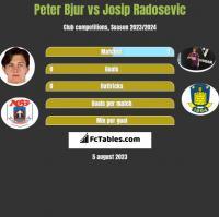 Peter Bjur vs Josip Radosevic h2h player stats