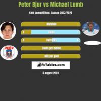 Peter Bjur vs Michael Lumb h2h player stats