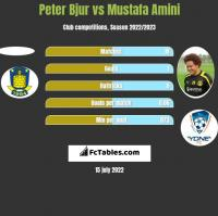Peter Bjur vs Mustafa Amini h2h player stats