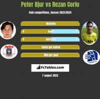 Peter Bjur vs Rezan Corlu h2h player stats