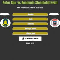Peter Bjur vs Benjamin Steenfeldt Hvidt h2h player stats