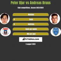 Peter Bjur vs Andreas Bruus h2h player stats