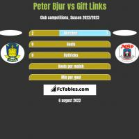 Peter Bjur vs Gift Links h2h player stats