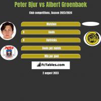 Peter Bjur vs Albert Groenbaek h2h player stats
