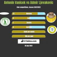 Antonin Vanicek vs Admir Ljevakovic h2h player stats