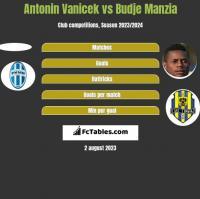 Antonin Vanicek vs Budje Manzia h2h player stats