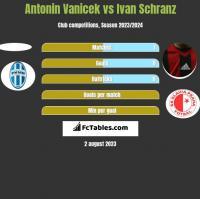 Antonin Vanicek vs Ivan Schranz h2h player stats