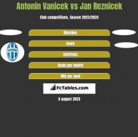 Antonin Vanicek vs Jan Reznicek h2h player stats