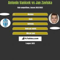Antonin Vanicek vs Jan Zaviska h2h player stats