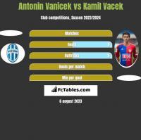 Antonin Vanicek vs Kamil Vacek h2h player stats