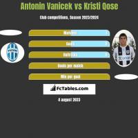 Antonin Vanicek vs Kristi Qose h2h player stats