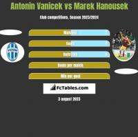 Antonin Vanicek vs Marek Hanousek h2h player stats