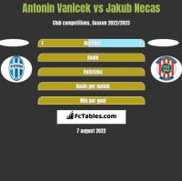 Antonin Vanicek vs Jakub Necas h2h player stats