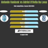 Antonin Vanicek vs Adriel D'Avila Ba Loua h2h player stats