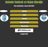 Antonin Vanicek vs Bojan Djordjic h2h player stats