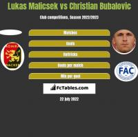 Lukas Malicsek vs Christian Bubalovic h2h player stats