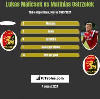 Lukas Malicsek vs Matthias Ostrzolek h2h player stats