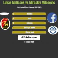 Lukas Malicsek vs Miroslav Milosevic h2h player stats