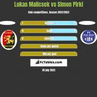 Lukas Malicsek vs Simon Pirkl h2h player stats
