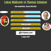 Lukas Malicsek vs Thomas Salamon h2h player stats