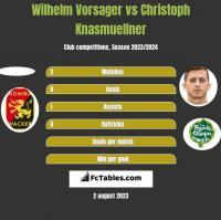 Wilhelm Vorsager vs Christoph Knasmuellner h2h player stats
