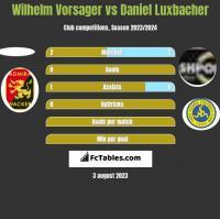Wilhelm Vorsager vs Daniel Luxbacher h2h player stats