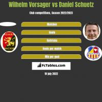 Wilhelm Vorsager vs Daniel Schuetz h2h player stats