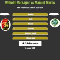 Wilhelm Vorsager vs Manuel Martic h2h player stats