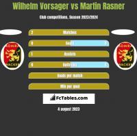 Wilhelm Vorsager vs Martin Rasner h2h player stats