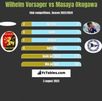 Wilhelm Vorsager vs Masaya Okugawa h2h player stats